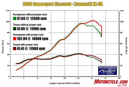 In stock form, the ZX-6R runs out of breath at high revs, but the ECU jumper mod lets it run like it should. In modified form, it posted a 5-horse boost in horsepower and a much more usable overrev zone.