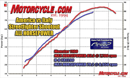 The Harley puts up a good fight down low, but the Ducati rules the roost once the revs climb.