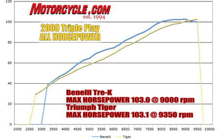 Though the Benelli outpaces the Triumph for most of their similar rev range, the Tiger eventually closes the gap on the Tre-K, but does so right near peak power.