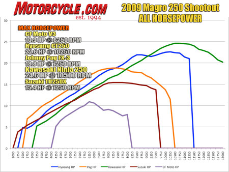 The Gene's Speed Shop dyno proved the FX/3 (orange trace) has competitive power, but our favorite engine overall was the air-cooled and fuel-injected V-Twin in the Hyosung GT250R (blue). The Suzuki's injected Thumper (red) feels stronger than its modest peak numbers suggest.