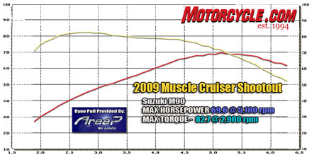 The M90's engine is down a bit in displacement, so naturally it won't have the Warrior's bigger dyno numbers. But it makes enough power and torque that most riders should be happy with it.